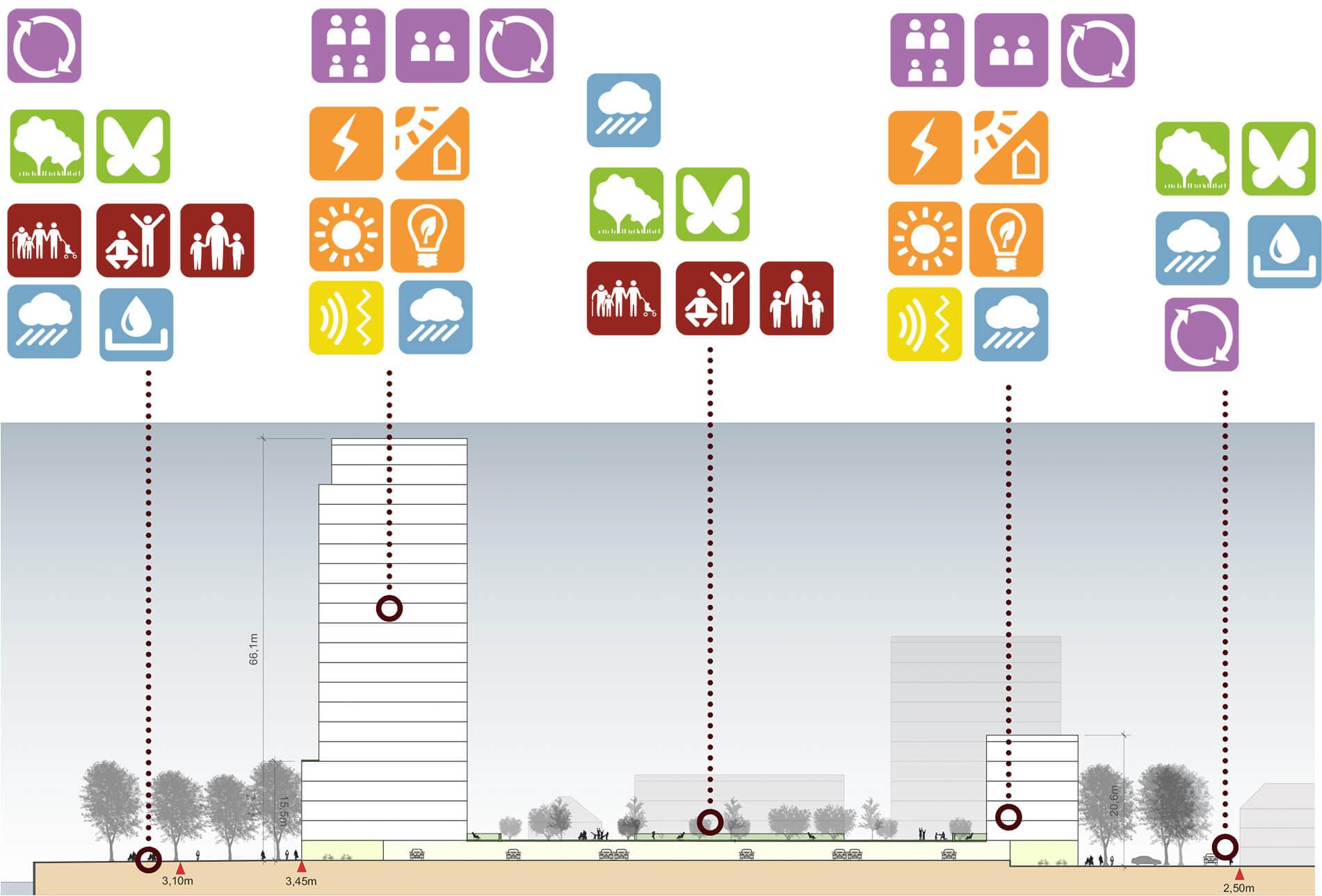 Duurzaamheidsplannen van Eiland van Speyk in Rivierzone Vlaardingen door Rijnboutt